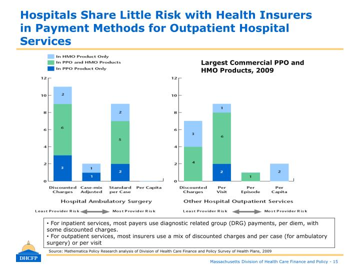 Hospitals Share Little Risk with Health Insurers