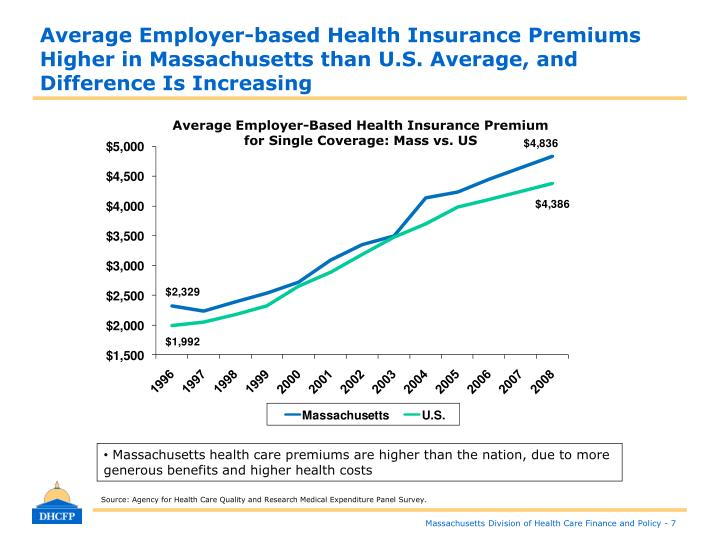 Average Employer-based Health Insurance Premiums Higher in Massachusetts than U.S. Average, and Difference Is Increasing