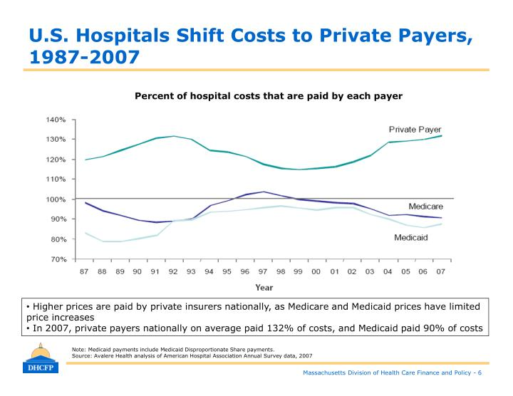 U.S. Hospitals Shift Costs to Private Payers, 1987-2007