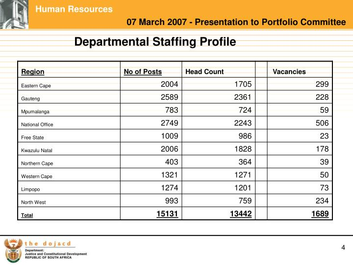 Departmental Staffing Profile