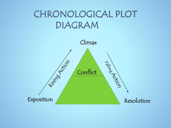 CHRONOLOGICAL PLOT