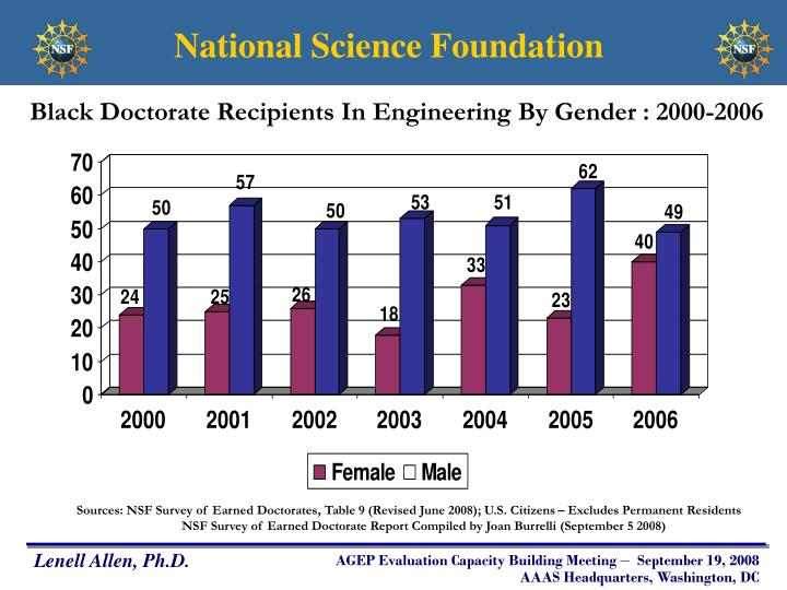 Black Doctorate Recipients In Engineering By Gender : 2000-2006