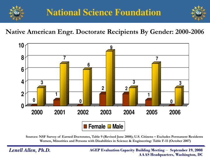 Native American Engr. Doctorate Recipients By Gender: 2000-2006