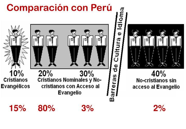 Comparación con Perú
