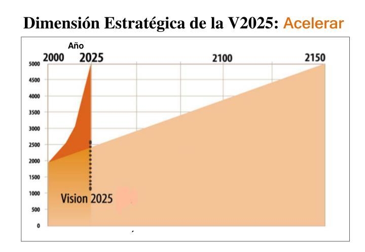 Dimensión Estratégica de la V2025: