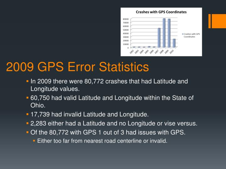 2009 GPS Error Statistics