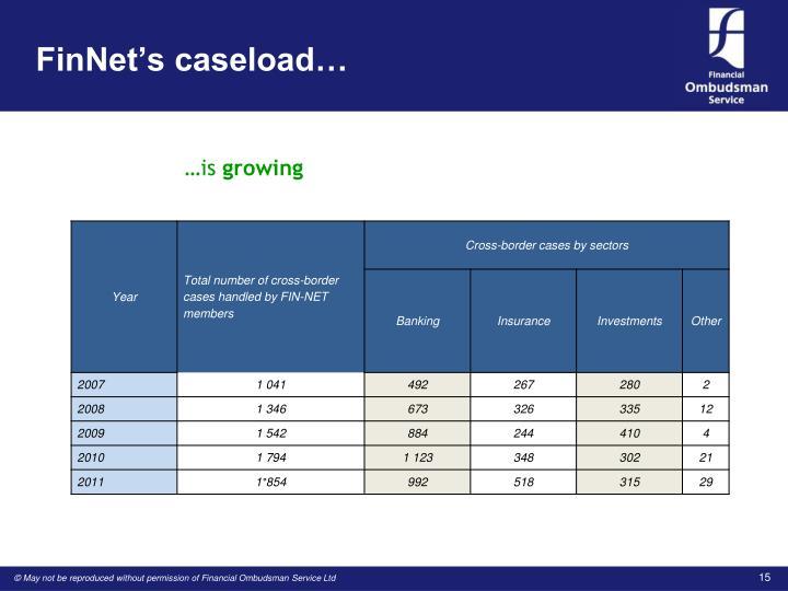 FinNet's caseload…