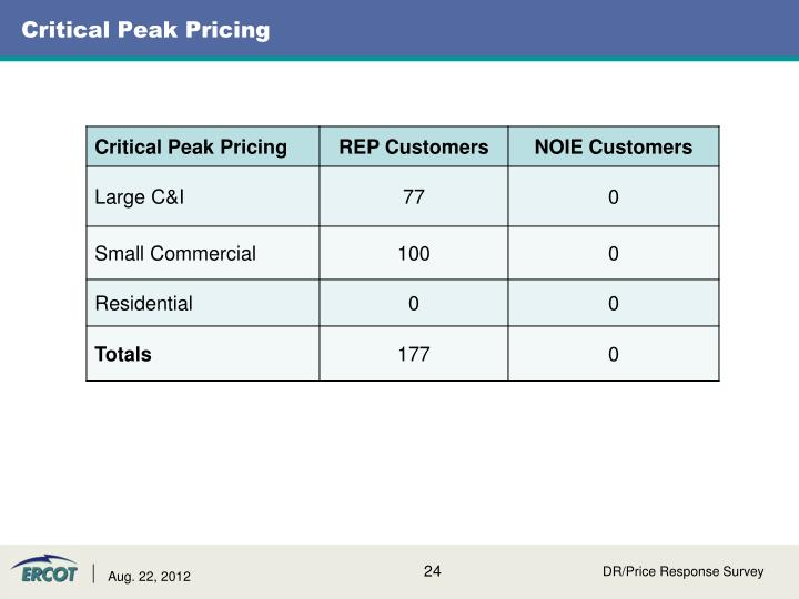 Critical Peak Pricing