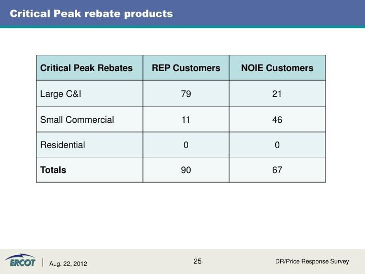 Critical Peak rebate products