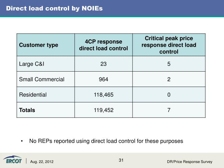 Direct load control by NOIEs
