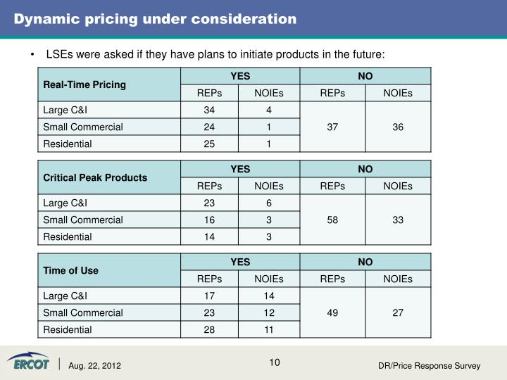 Dynamic pricing under consideration
