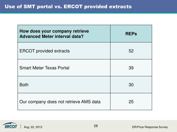 Use of SMT portal vs. ERCOT provided extracts