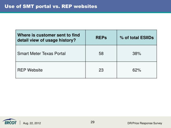 Use of SMT portal vs. REP websites