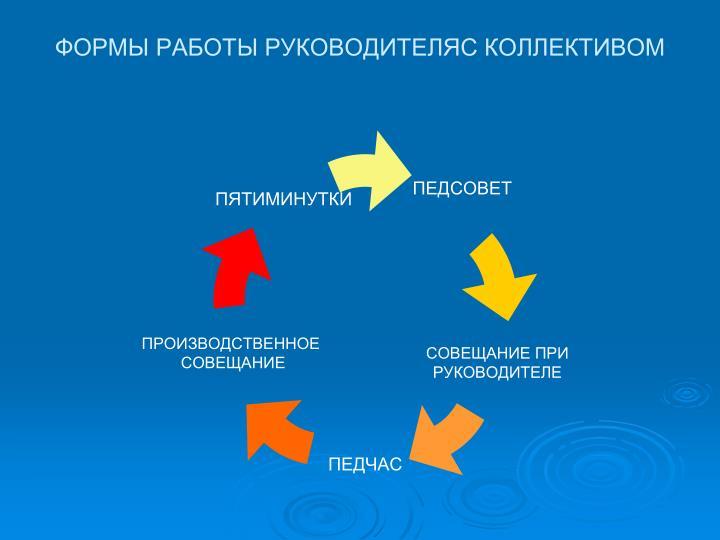 ФОРМЫ РАБОТЫ РУКОВОДИТЕЛЯС КОЛЛЕКТИВОМ