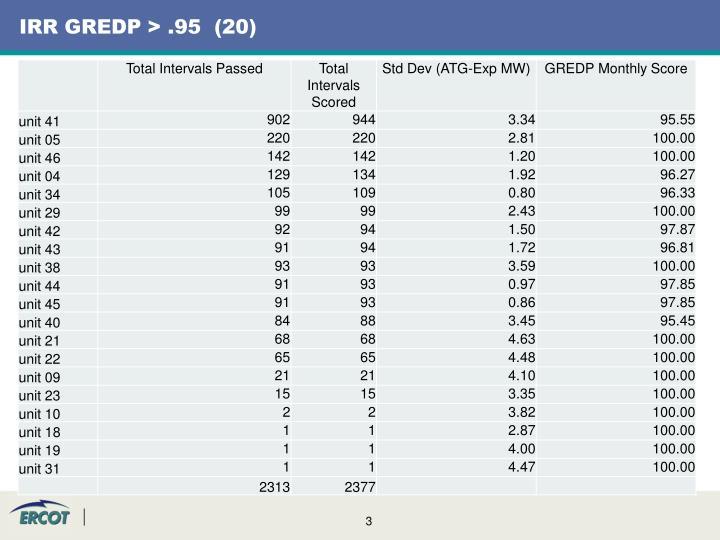 IRR GREDP > .95  (20)