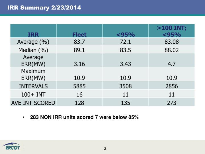 283 NON IRR units scored 7 were below 85%
