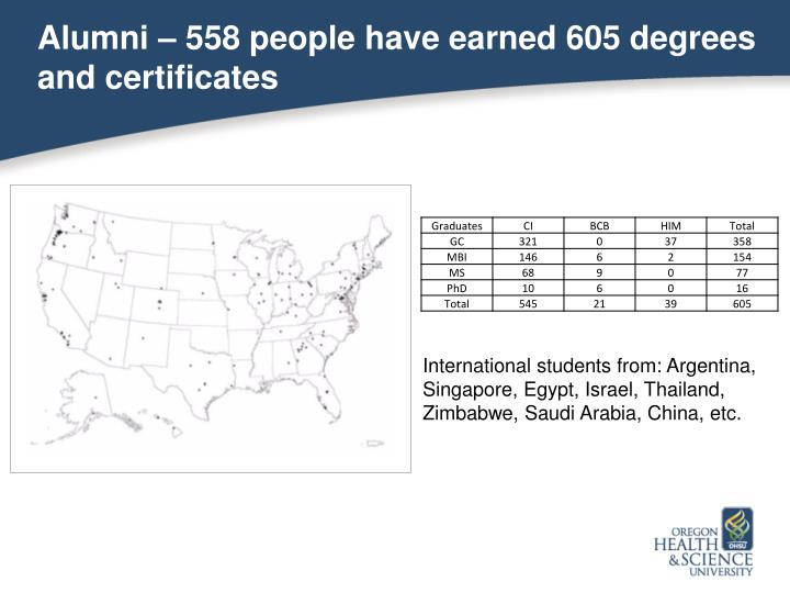 Alumni – 558 people have earned 605 degrees