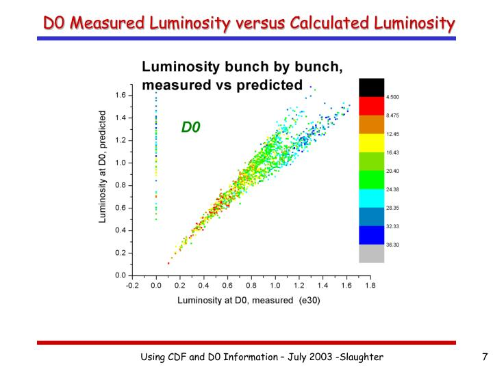 D0 Measured Luminosity versus Calculated Luminosity