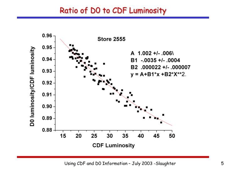 Ratio of D0 to CDF Luminosity