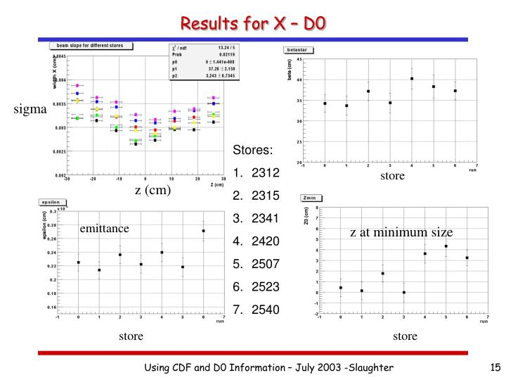 Results for X – D0