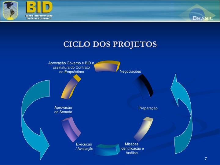 Aprovação Governo e BID e