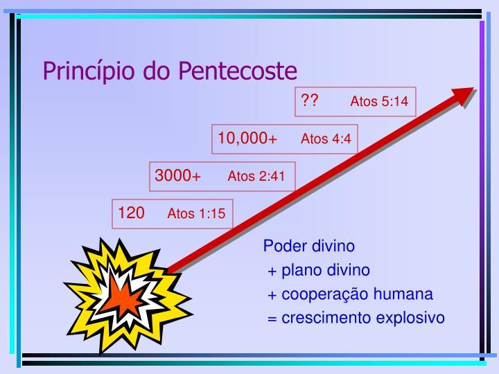 Princípio do Pentecoste