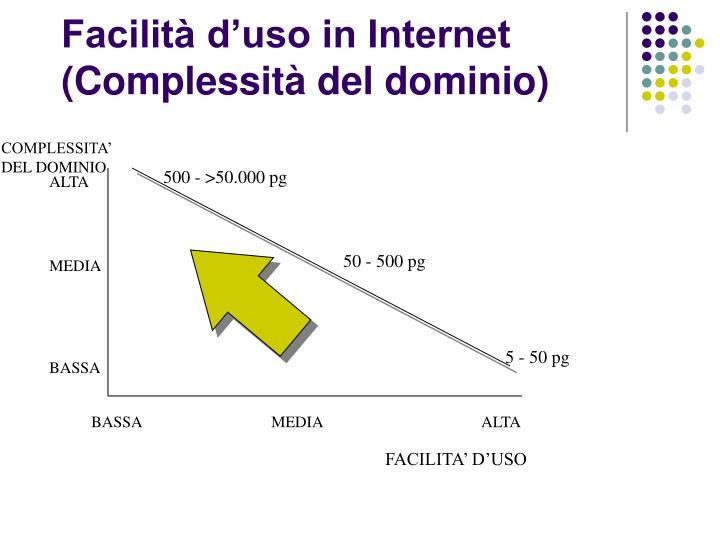 Facilità d'uso in Internet