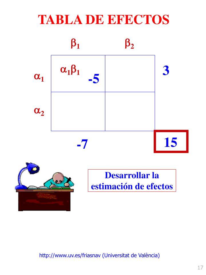 TABLA DE EFECTOS