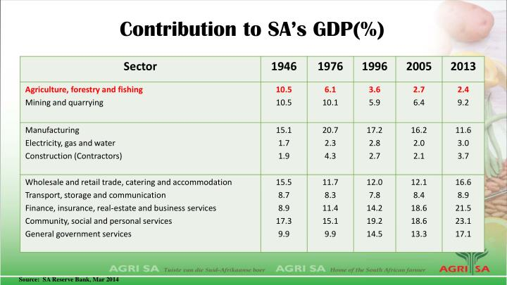 Contribution to sa s gdp