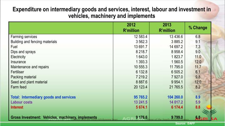 Expenditure on intermediary goods and services, interest, labour and investment in vehicles, machinery and implements