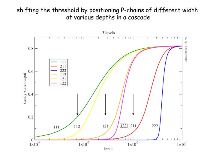 shifting the threshold by positioning P-chains of different width