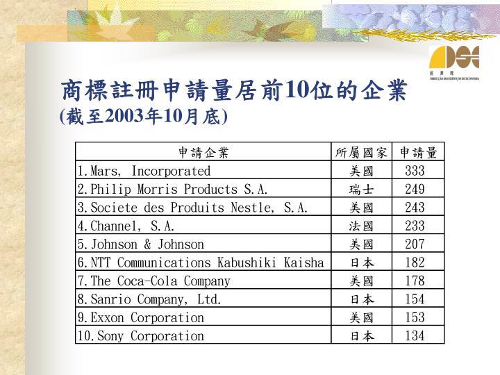 商標註冊申請量居前10位的企業