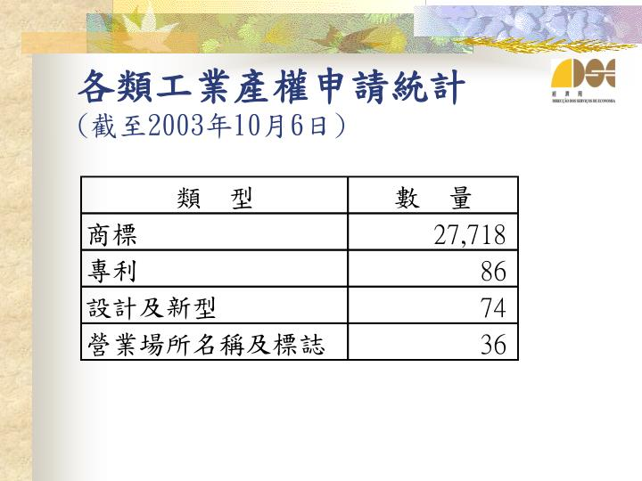 各類工業產權申請統計