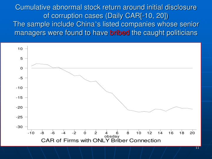 Cumulative abnormal stock return around initial disclosure of corruption cases (Daily CAR[-10, 20])