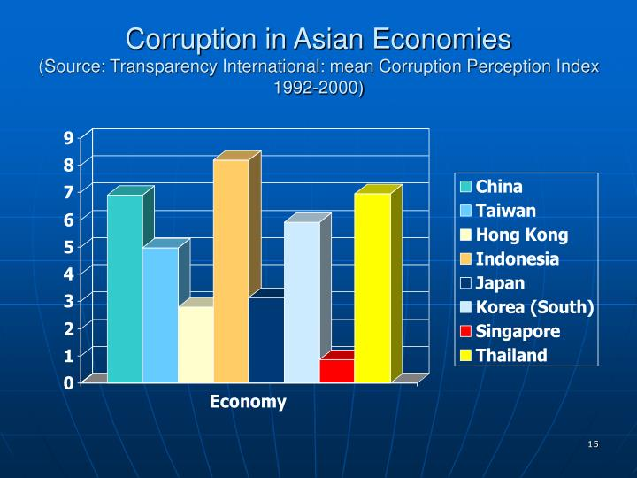Corruption in Asian Economies
