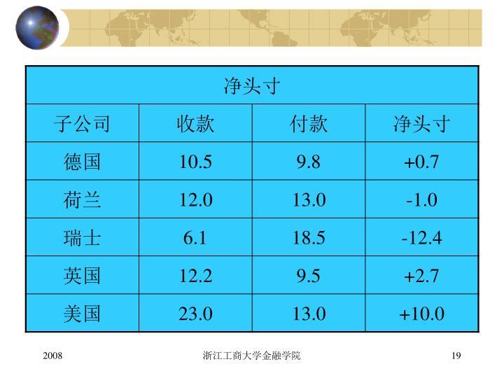 浙江工商大学金融学院