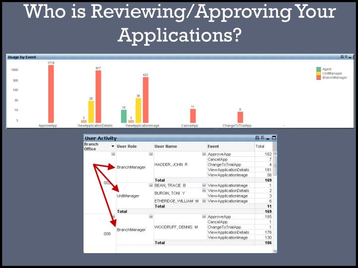 Who is Reviewing/Approving Your Applications?