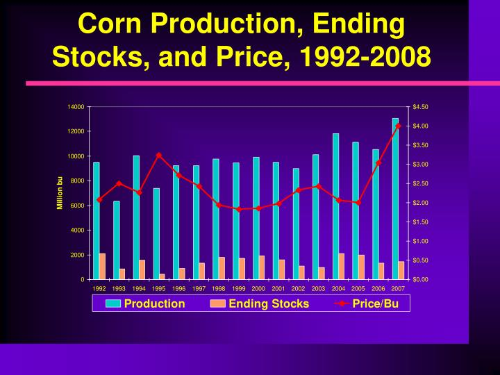 Corn Production, Ending Stocks, and Price, 1992-2008