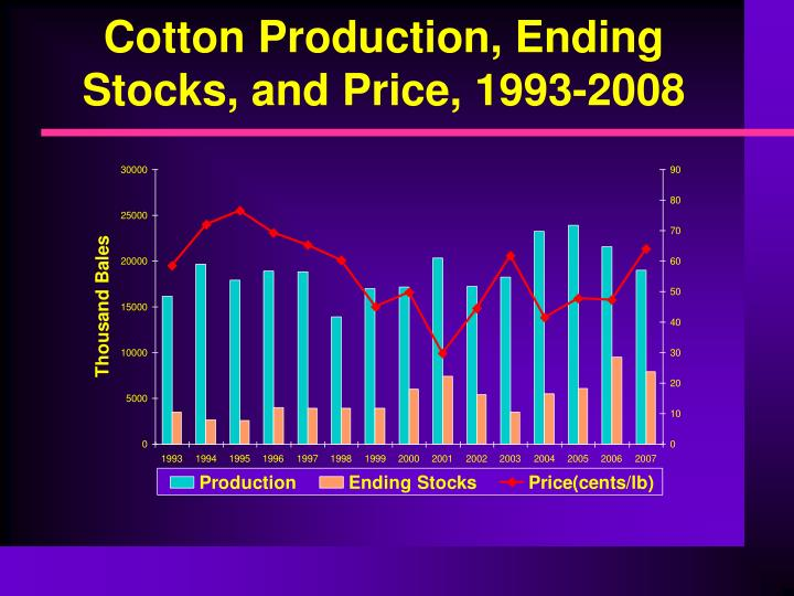 Cotton Production, Ending Stocks, and Price, 1993-2008