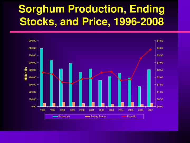 Sorghum Production, Ending Stocks, and Price, 1996-2008
