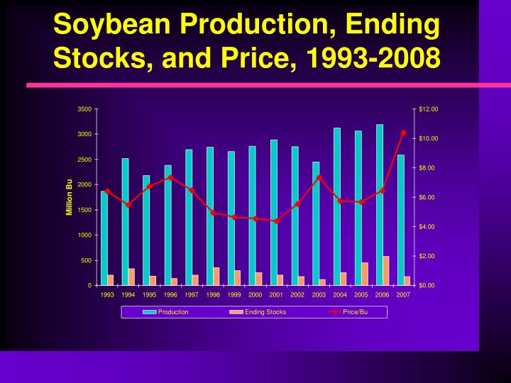 Soybean Production, Ending Stocks, and Price, 1993-2008