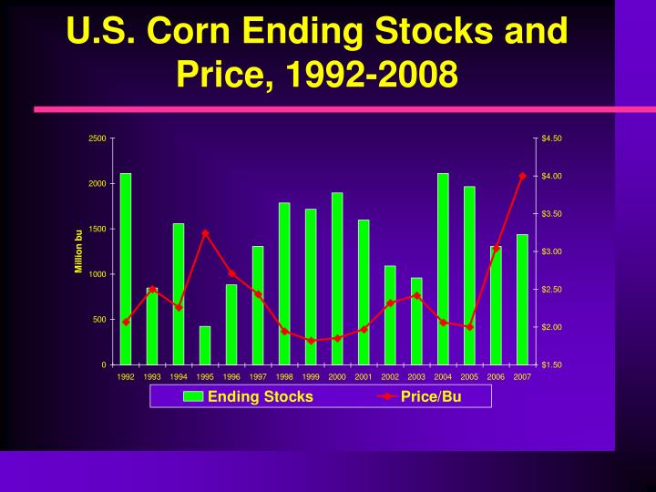 U s corn ending stocks and price 1992 2008
