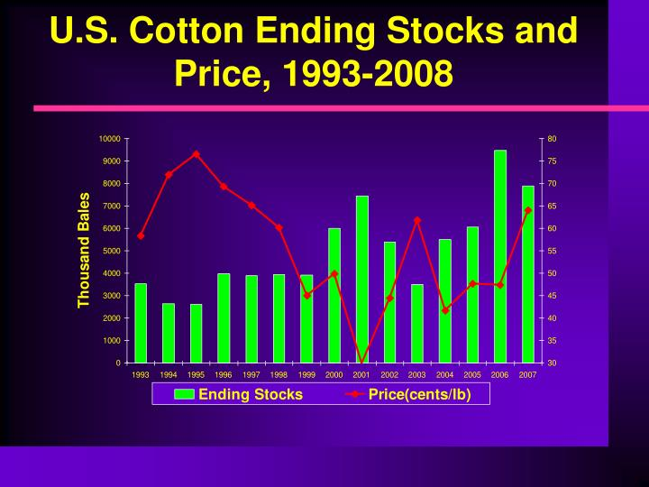 U.S. Cotton Ending Stocks and Price, 1993-2008