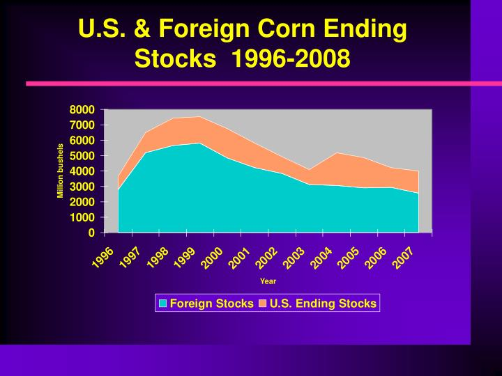 U.S. & Foreign Corn Ending Stocks  1996-2008