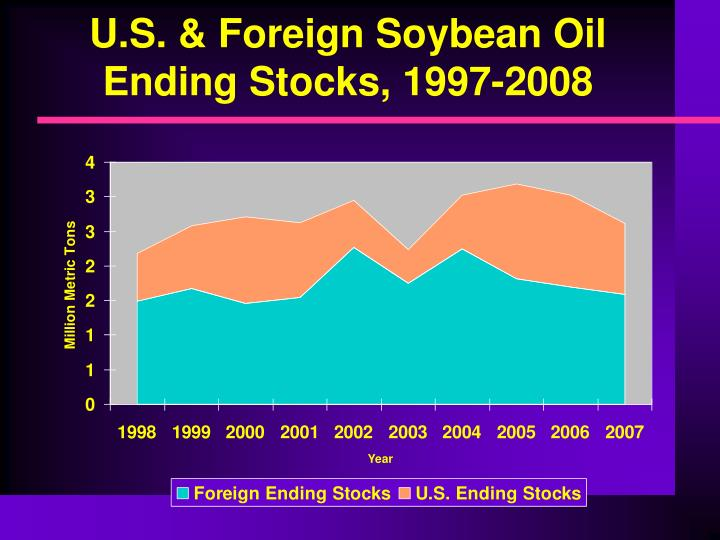 U.S. & Foreign Soybean Oil Ending Stocks, 1997-2008