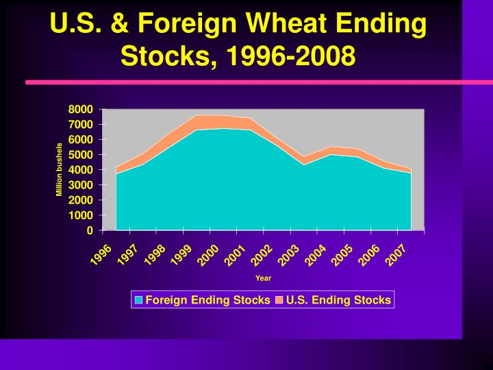 U.S. & Foreign Wheat Ending Stocks, 1996-2008