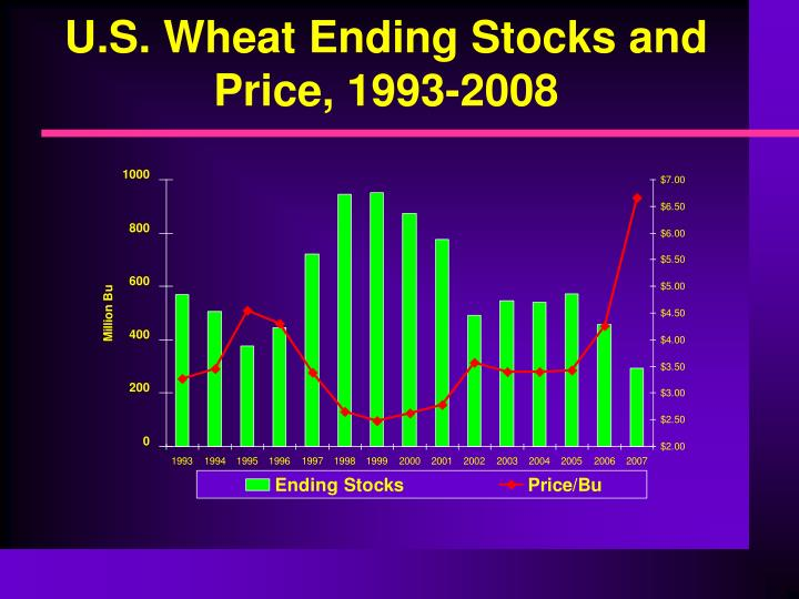 U.S. Wheat Ending Stocks and Price, 1993-2008