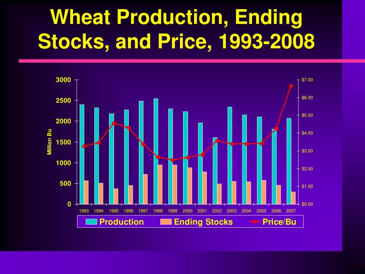Wheat Production, Ending Stocks, and Price, 1993-2008