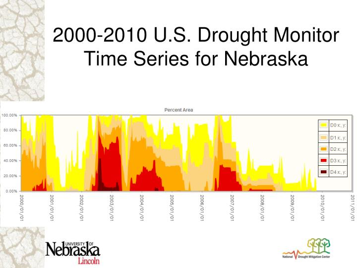 2000-2010 U.S. Drought Monitor Time Series for Nebraska