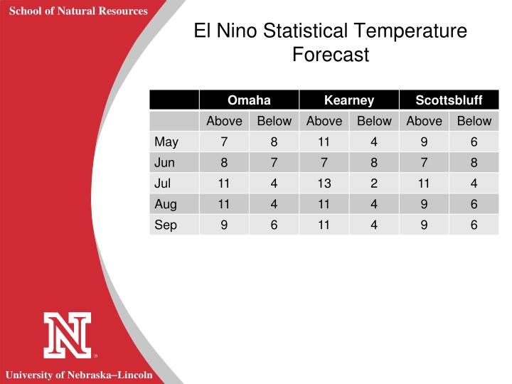 El Nino Statistical Temperature Forecast